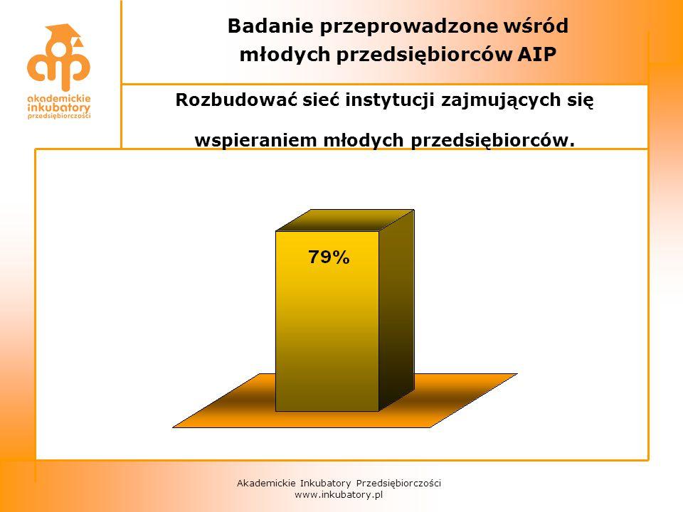 Akademickie Inkubatory Przedsiębiorczości www.inkubatory.pl Badanie przeprowadzone wśród młodych przedsiębiorców AIP Rozbudować sieć instytucji zajmujących się wspieraniem młodych przedsiębiorców.