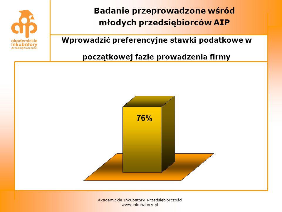 Akademickie Inkubatory Przedsiębiorczości www.inkubatory.pl Badanie przeprowadzone wśród młodych przedsiębiorców AIP Wprowadzić preferencyjne stawki podatkowe w początkowej fazie prowadzenia firmy