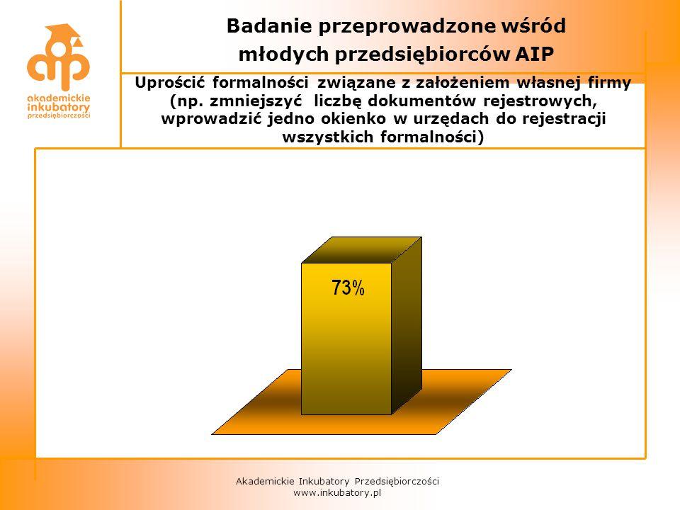 Akademickie Inkubatory Przedsiębiorczości www.inkubatory.pl Badanie przeprowadzone wśród młodych przedsiębiorców AIP Uprościć formalności związane z założeniem własnej firmy (np.