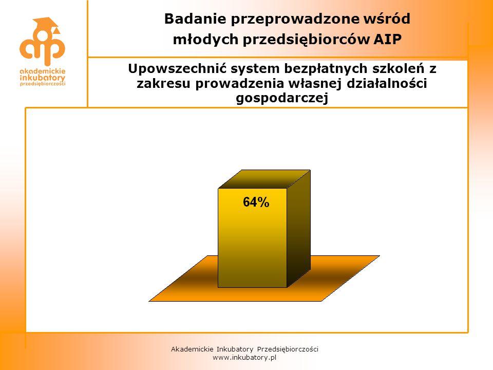 Akademickie Inkubatory Przedsiębiorczości www.inkubatory.pl Badanie przeprowadzone wśród młodych przedsiębiorców AIP Upowszechnić system bezpłatnych szkoleń z zakresu prowadzenia własnej działalności gospodarczej