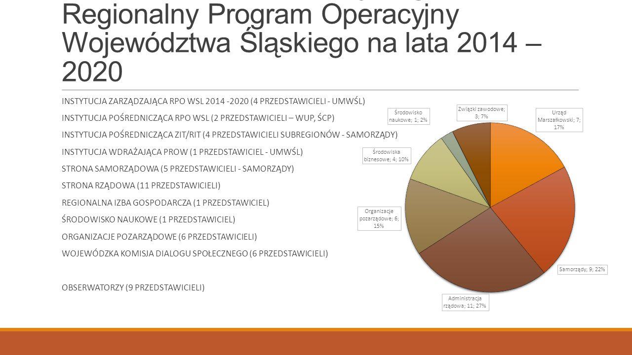 Skład Komitetu Monitorującego Regionalny Program Operacyjny Województwa Śląskiego na lata 2014 – 2020 INSTYTUCJA ZARZĄDZAJĄCA RPO WSL 2014 -2020 (4 PRZEDSTAWICIELI - UMWŚL) INSTYTUCJA POŚREDNICZĄCA RPO WSL (2 PRZEDSTAWICIELI – WUP, ŚCP) INSTYTUCJA POŚREDNICZĄCA ZIT/RIT (4 PRZEDSTAWICIELI SUBREGIONÓW - SAMORZĄDY) INSTYTUCJA WDRAŻAJĄCA PROW (1 PRZEDSTAWICIEL - UMWŚL) STRONA SAMORZĄDOWA (5 PRZEDSTAWICIELI - SAMORZĄDY) STRONA RZĄDOWA (11 PRZEDSTAWICIELI) REGIONALNA IZBA GOSPODARCZA (1 PRZEDSTAWICIEL) ŚRODOWISKO NAUKOWE (1 PRZEDSTAWICIEL) ORGANIZACJE POZARZĄDOWE (6 PRZEDSTAWICIELI) WOJEWÓDZKA KOMISJA DIALOGU SPOŁECZNEGO (6 PRZEDSTAWICIELI) OBSERWATORZY (9 PRZEDSTAWICIELI)