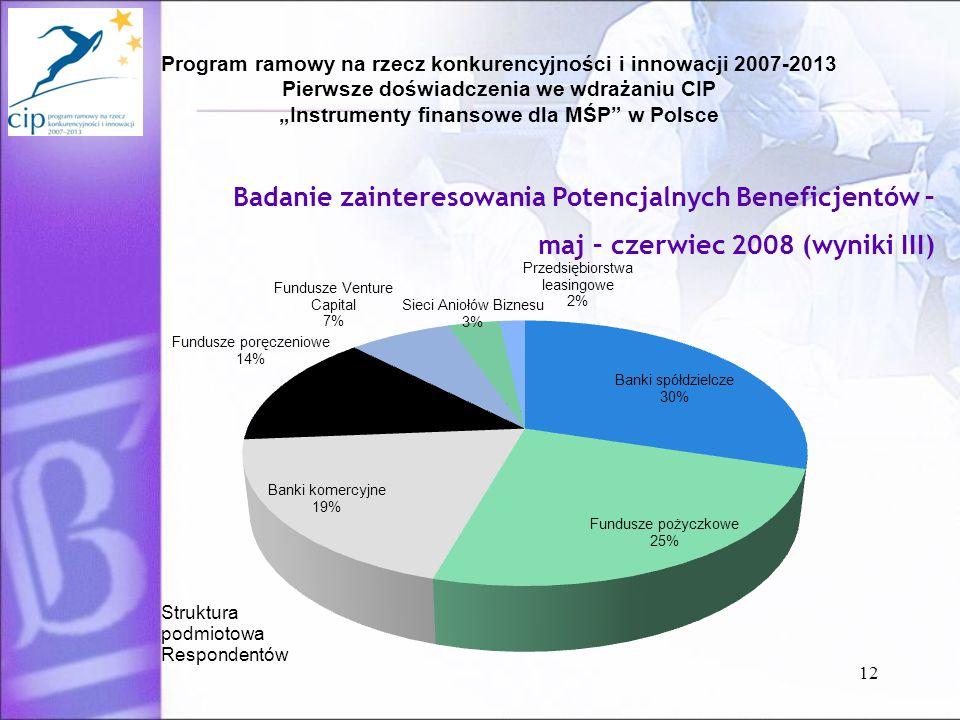 """Program ramowy na rzecz konkurencyjności i innowacji 2007-2013 Pierwsze doświadczenia we wdrażaniu CIP """"Instrumenty finansowe dla MŚP w Polsce 12 Badanie zainteresowania Potencjalnych Beneficjentów – maj – czerwiec 2008 (wyniki III)"""