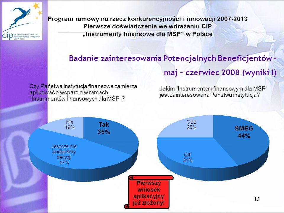 """Program ramowy na rzecz konkurencyjności i innowacji 2007-2013 Pierwsze doświadczenia we wdrażaniu CIP """"Instrumenty finansowe dla MŚP w Polsce 13 Badanie zainteresowania Potencjalnych Beneficjentów – maj – czerwiec 2008 (wyniki I) Pierwszy wniosek aplikacyjny już złożony!"""