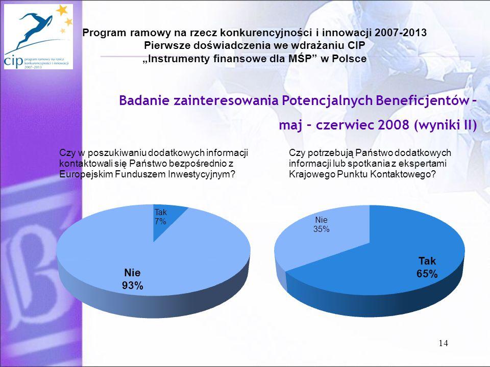 """Program ramowy na rzecz konkurencyjności i innowacji 2007-2013 Pierwsze doświadczenia we wdrażaniu CIP """"Instrumenty finansowe dla MŚP w Polsce 14 Badanie zainteresowania Potencjalnych Beneficjentów – maj – czerwiec 2008 (wyniki II)"""