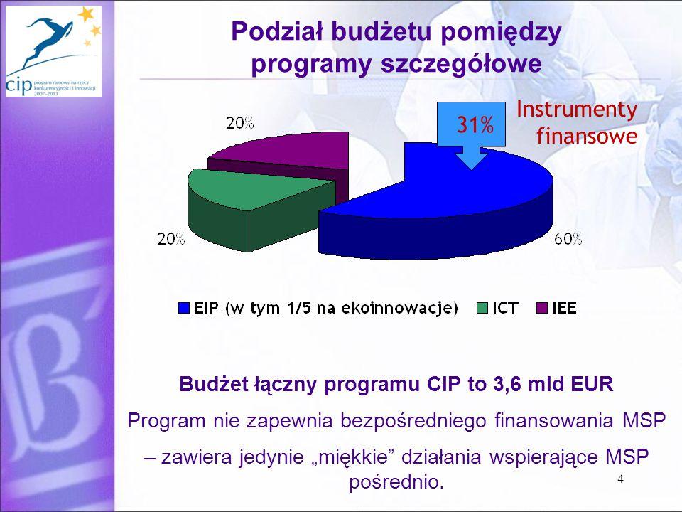 """4 Podział budżetu pomiędzy programy szczegółowe Instrumenty finansowe 31% Budżet łączny programu CIP to 3,6 mld EUR Program nie zapewnia bezpośredniego finansowania MSP – zawiera jedynie """"miękkie działania wspierające MSP pośrednio."""