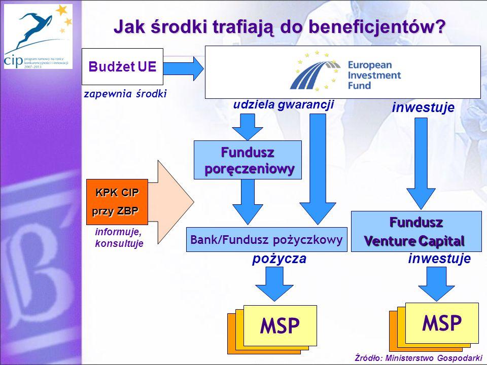 6 Fundusz Venture C apital inwestuje MSP inwestuje MSP pożycza zapewnia środki Bank/Fundusz pożyczkowy Fundusz poręczeniowy poręczeniowy udziela gwarancji Budżet UE Jak środki trafiają do beneficjentów.
