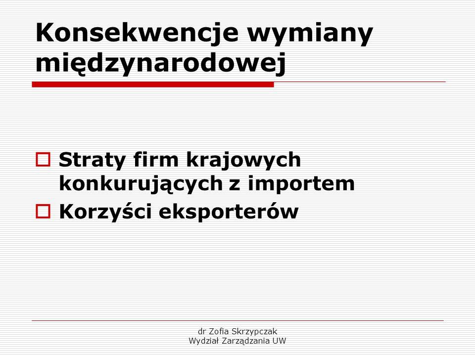 dr Zofia Skrzypczak Wydział Zarządzania UW Konsekwencje wymiany międzynarodowej  Straty firm krajowych konkurujących z importem  Korzyści eksporteró