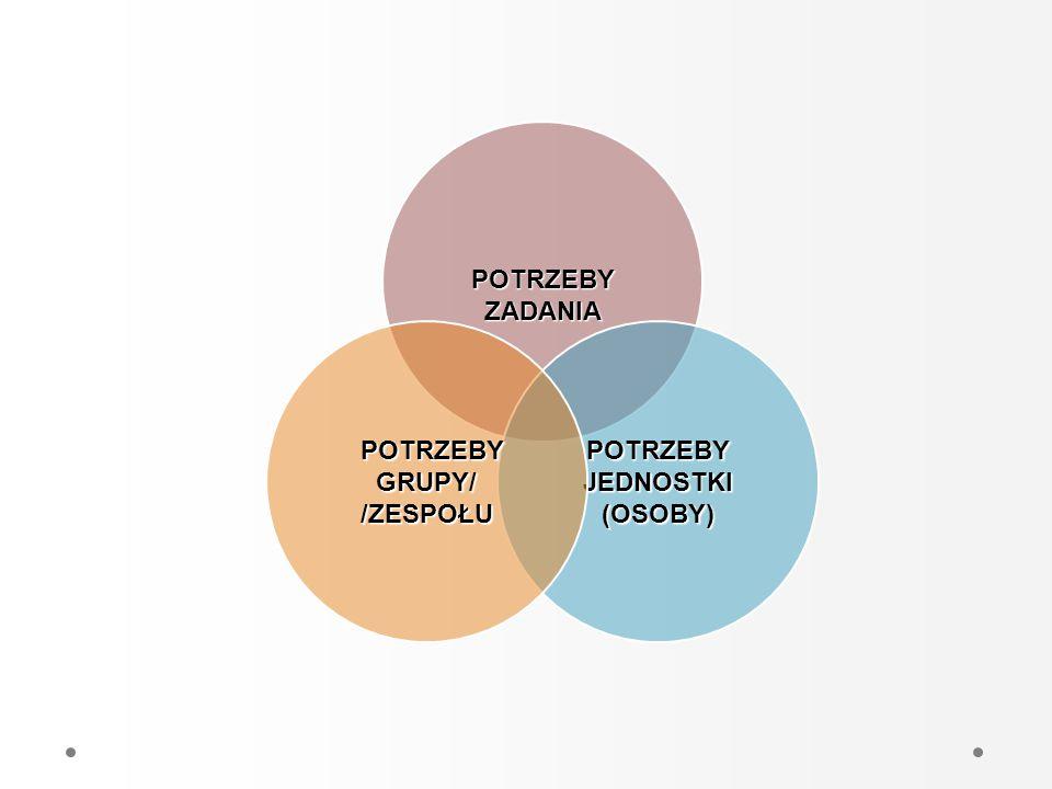 POTRZEBYZADANIA POTRZEBY JEDNOSTKI (OSOBY) POTRZEBY GRUPY/ /ZESPOŁU POTRZEBY GRUPY/ /ZESPOŁU
