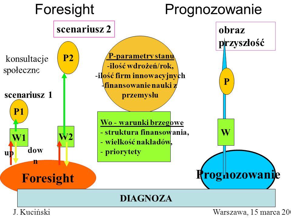 Foresight P2 P-parametry stanu -ilość wdrożeń/rok, -ilość firm innowacyjnych -finansowanie nauki z przemysłu Wo - warunki brzegowe - struktura finansowania, - wielkość nakładów, - priorytety obraz przyszłość W2 P1 W1 scenariusz 1 scenariusz 2 up dow n Prognozowanie konsultacje społeczne DIAGNOZA P W Foresight Prognozowanie J.