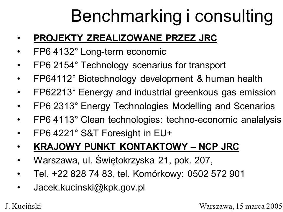 Benchmarking i consulting PROJEKTY ZREALIZOWANE PRZEZ JRC FP6 4132° Long-term economic FP6 2154° Technology scenarius for transport FP64112° Biotechnology development & human health FP62213° Eenergy and industrial greenkous gas emission FP6 2313° Energy Technologies Modelling and Scenarios FP6 4113° Clean technologies: techno-economic analalysis FP6 4221° S&T Foresight in EU+ KRAJOWY PUNKT KONTAKTOWY – NCP JRC Warszawa, ul.
