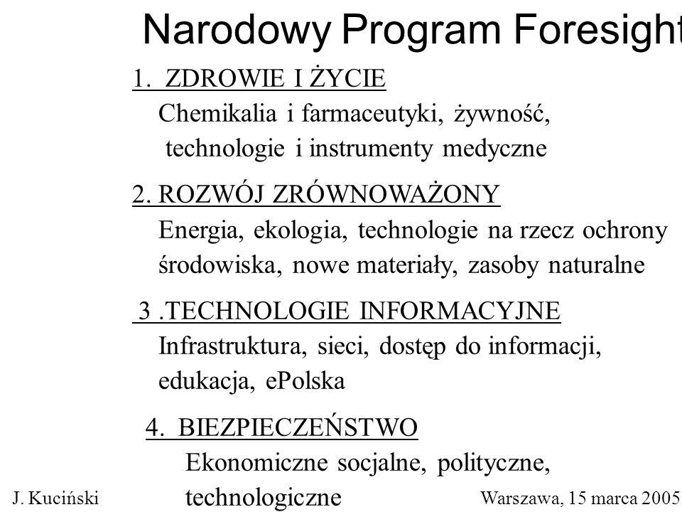 Narodowy Program Foresight 1.