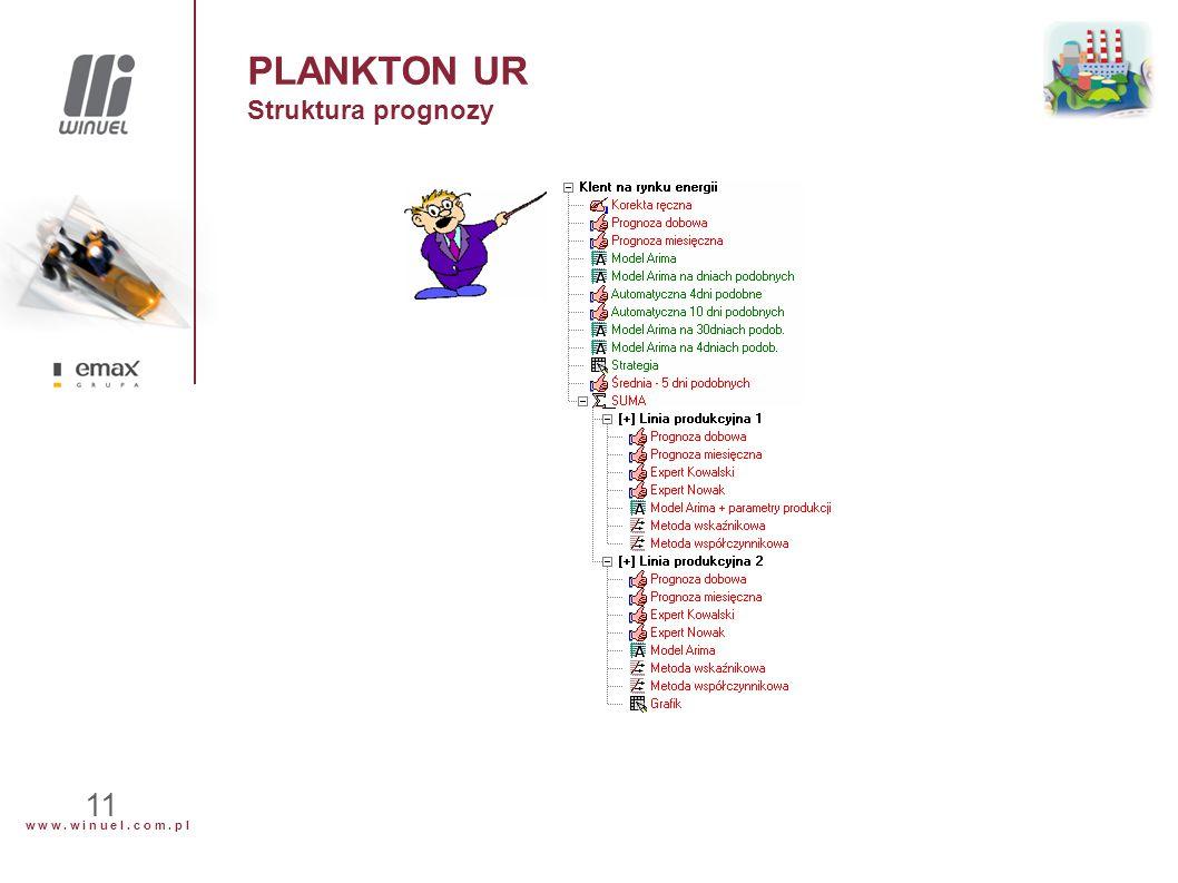 w w w. w i n u e l. c o m. p l 11 PLANKTON UR Struktura prognozy