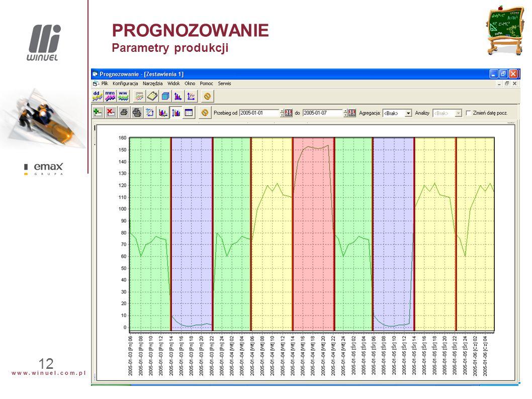 w w w. w i n u e l. c o m. p l 12 PROGNOZOWANIE Parametry produkcji