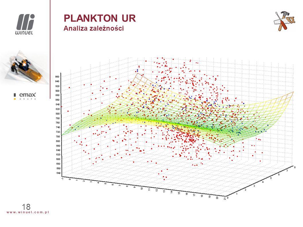 w w w. w i n u e l. c o m. p l 18 PLANKTON UR Analiza zależności
