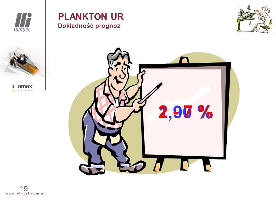 w w w. w i n u e l. c o m. p l 19 PLANKTON UR Dokładność prognoz 1,90 % 2 - 7 %