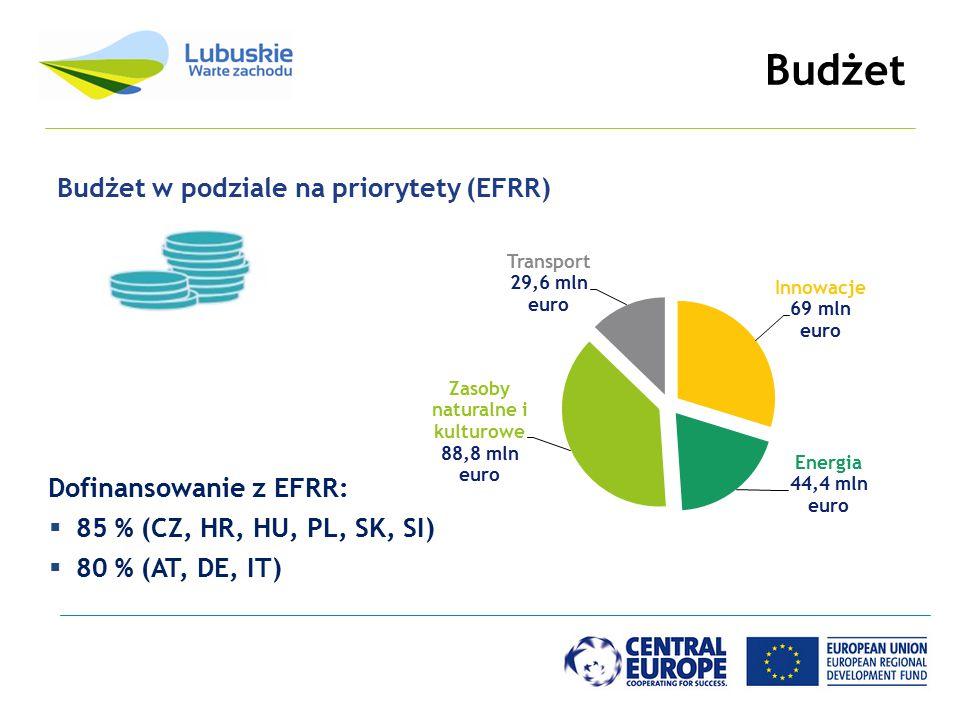 Budżet Budżet w podziale na priorytety (EFRR) Dofinansowanie z EFRR:  85 % (CZ, HR, HU, PL, SK, SI)  80 % (AT, DE, IT)