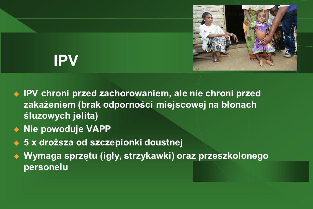 IPV  IPV chroni przed zachorowaniem, ale nie chroni przed zakażeniem (brak odporności miejscowej na błonach śluzowych jelita)  Nie powoduje VAPP  5 x droższa od szczepionki doustnej  Wymaga sprzętu (igły, strzykawki) oraz przeszkolonego personelu