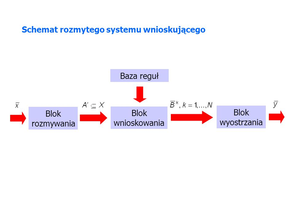 Blok rozmywania Blok wnioskowania Blok wyostrzania Baza reguł Schemat rozmytego systemu wnioskującego