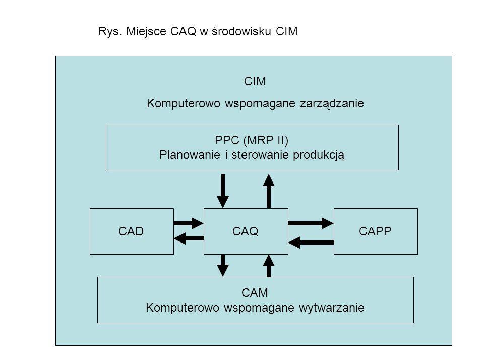 Rys. Miejsce CAQ w środowisku CIM CIM Komputerowo wspomagane zarządzanie PPC (MRP II) Planowanie i sterowanie produkcją CADCAQCAPP CAM Komputerowo wsp