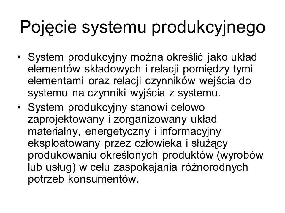 Pojęcie systemu produkcyjnego System produkcyjny można określić jako układ elementów składowych i relacji pomiędzy tymi elementami oraz relacji czynników wejścia do systemu na czynniki wyjścia z systemu.