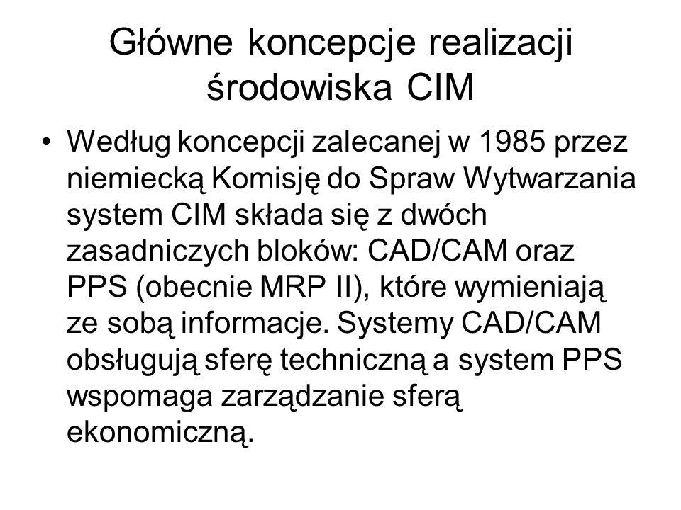 Główne koncepcje realizacji środowiska CIM Według koncepcji zalecanej w 1985 przez niemiecką Komisję do Spraw Wytwarzania system CIM składa się z dwóch zasadniczych bloków: CAD/CAM oraz PPS (obecnie MRP II), które wymieniają ze sobą informacje.
