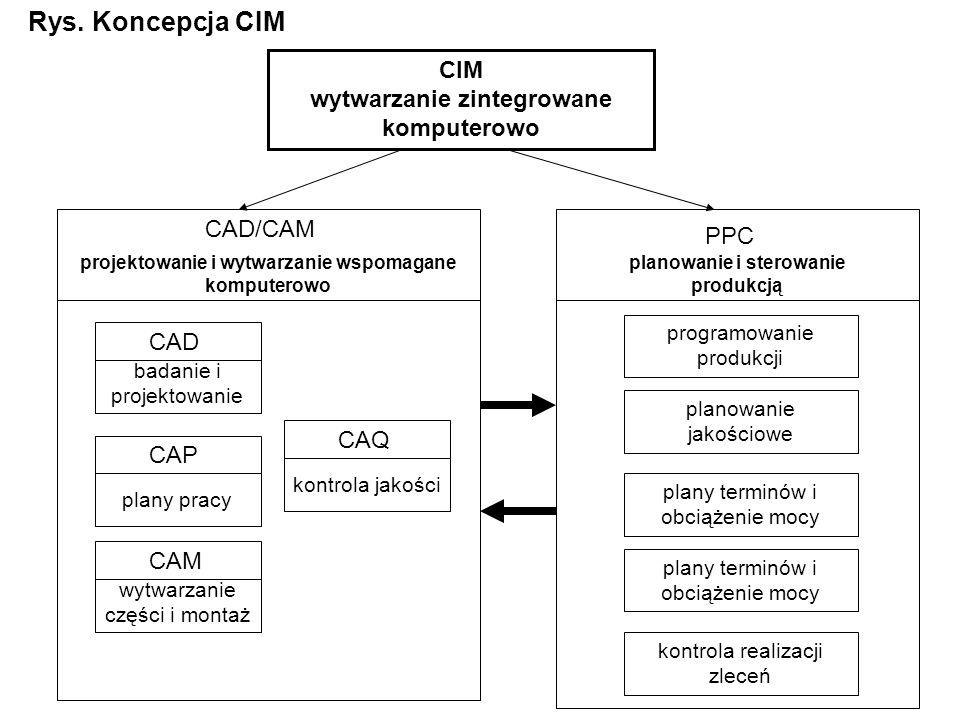CIM wytwarzanie zintegrowane komputerowo projektowanie i wytwarzanie wspomagane komputerowo CAD/CAM CAD badanie i projektowanie CAP plany pracy CAM wytwarzanie części i montaż CAQ kontrola jakości PPC planowanie i sterowanie produkcją programowanie produkcji planowanie jakościowe plany terminów i obciążenie mocy kontrola realizacji zleceń Rys.
