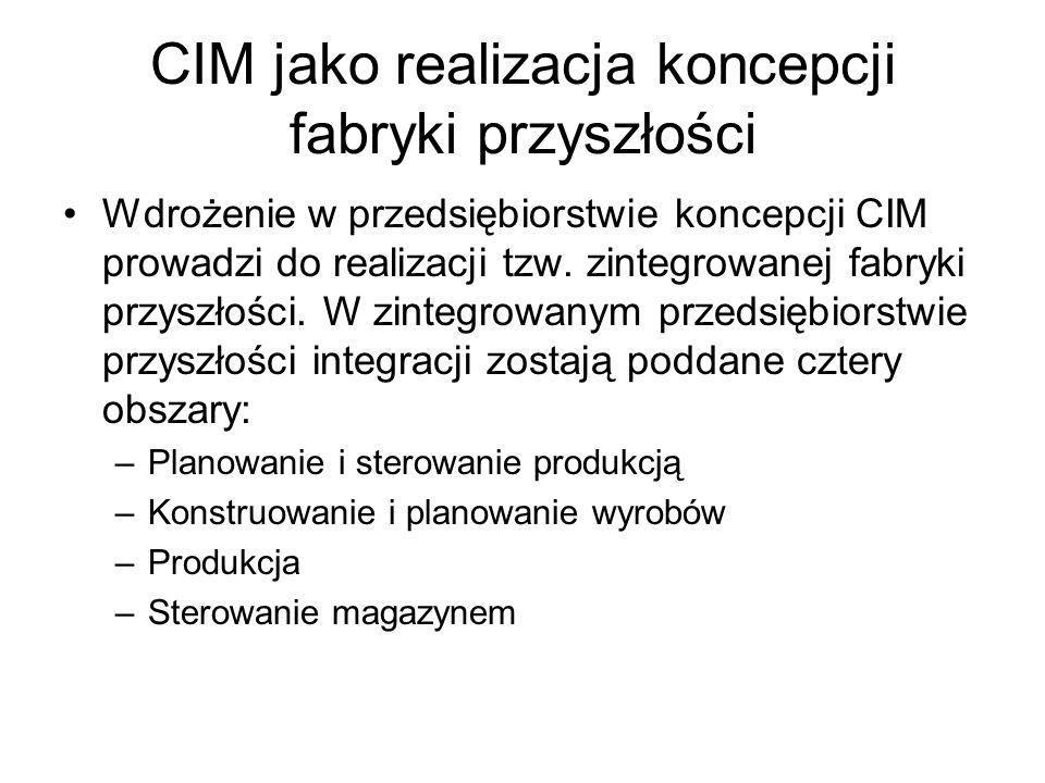 CIM jako realizacja koncepcji fabryki przyszłości Wdrożenie w przedsiębiorstwie koncepcji CIM prowadzi do realizacji tzw.