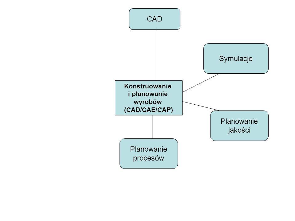 Konstruowanie i planowanie wyrobów (CAD/CAE/CAP) CAD Symulacje Planowanie jakości Planowanie procesów