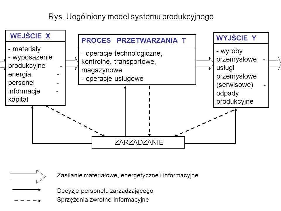 WEJŚCIE X - materiały - wyposażenie produkcyjne - energia - personel - informacje - kapitał PROCES PRZETWARZANIA T - operacje technologiczne, kontrolne, transportowe, magazynowe - operacje usługowe WYJŚCIE Y - wyroby przemysłowe - usługi przemysłowe (serwisowe) - odpady produkcyjne ZARZĄDZANIE Zasilanie materiałowe, energetyczne i informacyjne Decyzje personelu zarządzającego Sprzężenia zwrotne informacyjne Rys.
