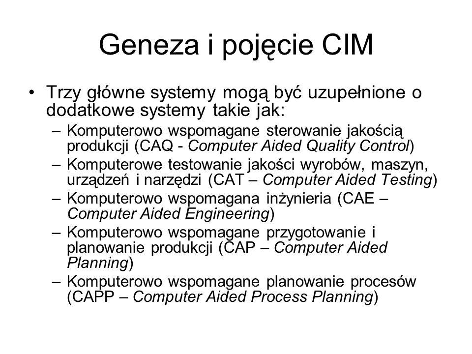 Geneza i pojęcie CIM Trzy główne systemy mogą być uzupełnione o dodatkowe systemy takie jak: –Komputerowo wspomagane sterowanie jakością produkcji (CAQ - Computer Aided Quality Control) –Komputerowe testowanie jakości wyrobów, maszyn, urządzeń i narzędzi (CAT – Computer Aided Testing) –Komputerowo wspomagana inżynieria (CAE – Computer Aided Engineering) –Komputerowo wspomagane przygotowanie i planowanie produkcji (CAP – Computer Aided Planning) –Komputerowo wspomagane planowanie procesów (CAPP – Computer Aided Process Planning)