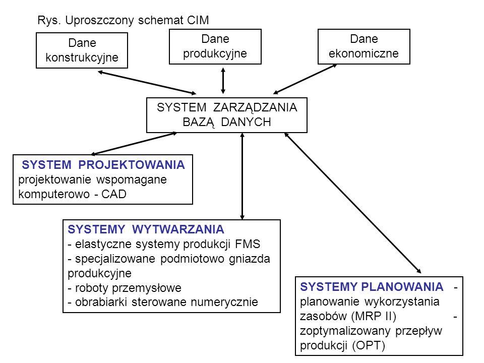 Dane konstrukcyjne Dane produkcyjne Dane ekonomiczne SYSTEM ZARZĄDZANIA BAZĄ DANYCH SYSTEM PROJEKTOWANIA projektowanie wspomagane komputerowo - CAD SYSTEMY WYTWARZANIA - elastyczne systemy produkcji FMS - specjalizowane podmiotowo gniazda produkcyjne - roboty przemysłowe - obrabiarki sterowane numerycznie SYSTEMY PLANOWANIA - planowanie wykorzystania zasobów (MRP II) - zoptymalizowany przepływ produkcji (OPT) Rys.