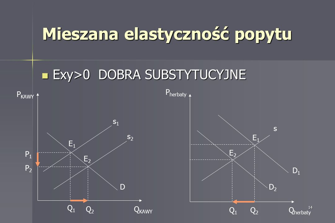 14 Mieszana elastyczność popytu Exy>0 DOBRA SUBSTYTUCYJNE Exy>0 DOBRA SUBSTYTUCYJNE s1s1 s2s2 D E1E1 E2E2 P1P1 P2P2 Q1Q1 Q2Q2 Q KAWY P KAWY Q herbaty
