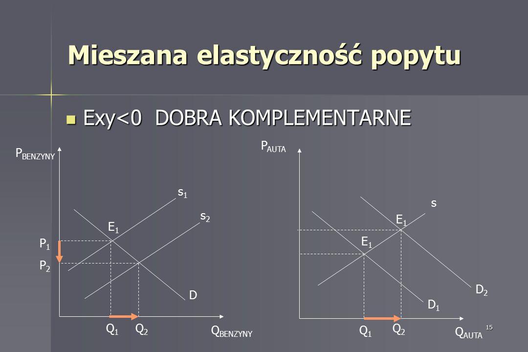 15 Exy<0 DOBRA KOMPLEMENTARNE Exy<0 DOBRA KOMPLEMENTARNE Mieszana elastyczność popytu E1E1 s1s1 P BENZYNY Q BENZYNY D P1P1 Q1Q1 P2P2 P AUTA Q AUTA s D