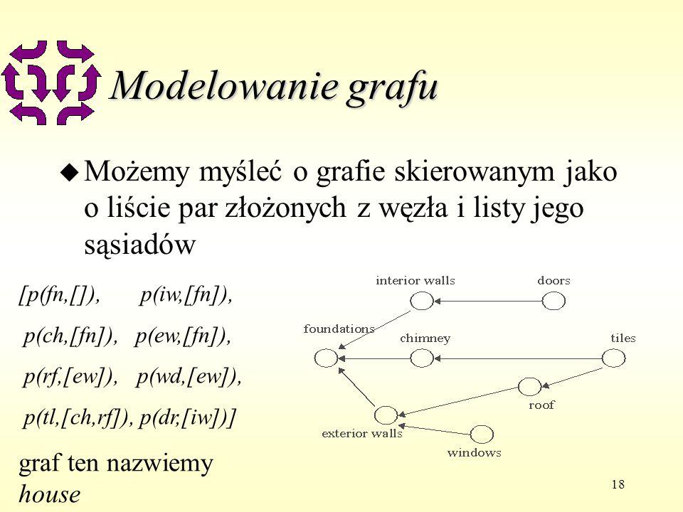 18 Modelowanie grafu u Możemy myśleć o grafie skierowanym jako o liście par złożonych z węzła i listy jego sąsiadów [p(fn,[]), p(iw,[fn]), p(ch,[fn]), p(ew,[fn]), p(rf,[ew]), p(wd,[ew]), p(tl,[ch,rf]), p(dr,[iw])] graf ten nazwiemy house