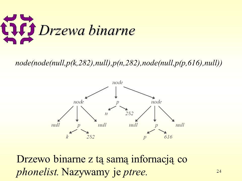 24 Drzewa binarne node(node(null,p(k,282),null),p(n,282),node(null,p(p,616),null)) Drzewo binarne z tą samą infornacją co phonelist.
