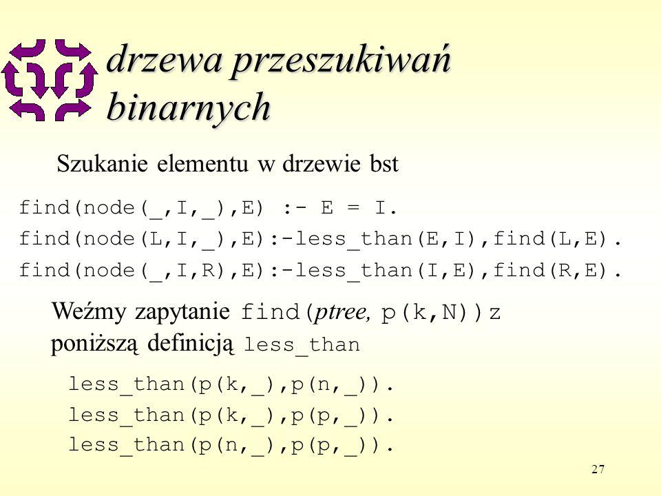 27 drzewa przeszukiwań binarnych find(node(_,I,_),E) :- E = I.