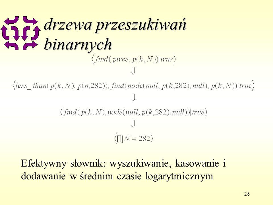 28 drzewa przeszukiwań binarnych Efektywny słownik: wyszukiwanie, kasowanie i dodawanie w średnim czasie logarytmicznym