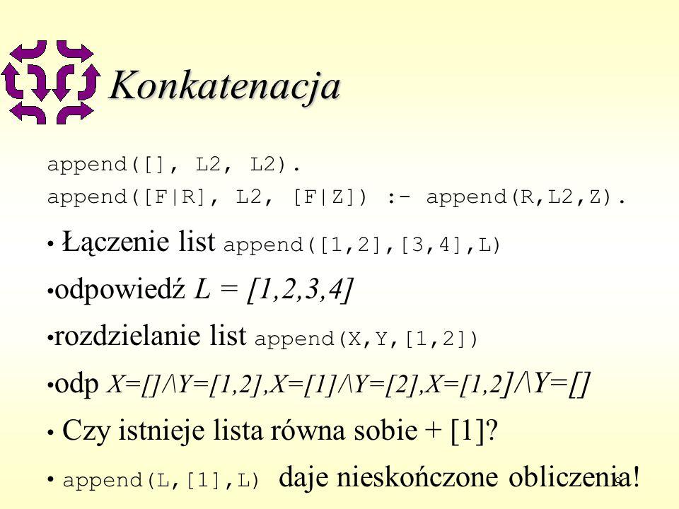9 Konkatenacja append([], L2, L2). append([F|R], L2, [F|Z]) :- append(R,L2,Z).