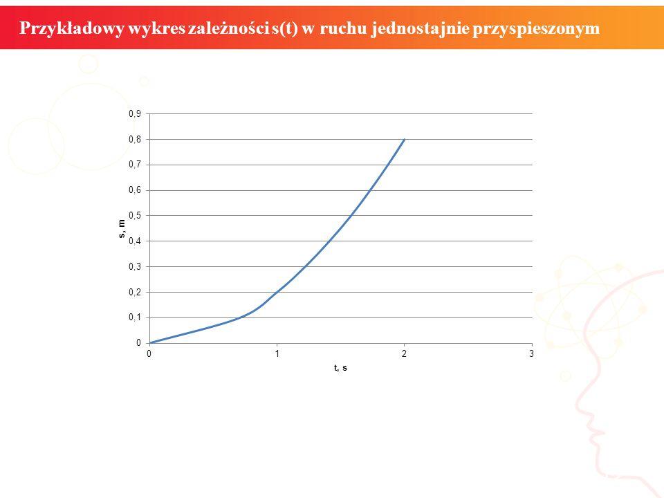 Przykładowy wykres zależności s(t) w ruchu jednostajnie przyspieszonym informatyka + 12