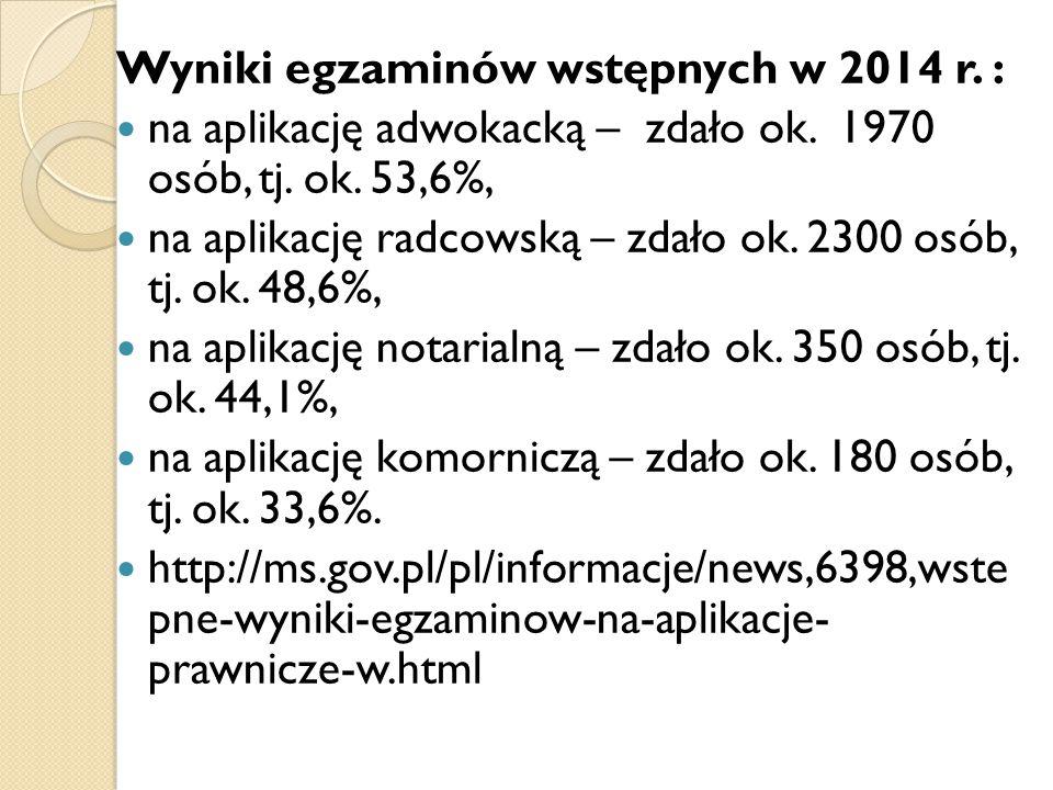 Wyniki egzaminów wstępnych w 2014 r. : na aplikację adwokacką – zdało ok. 1970 osób, tj. ok. 53,6%, na aplikację radcowską – zdało ok. 2300 osób, tj.