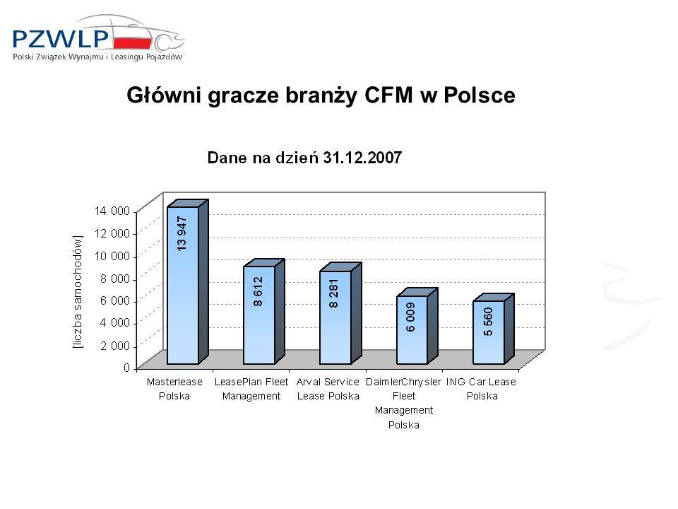 Główni gracze branży CFM w Polsce