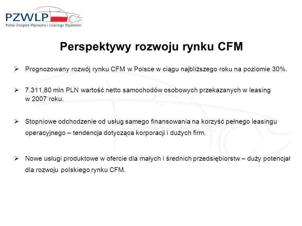 Perspektywy rozwoju rynku CFM  Prognozowany rozwój rynku CFM w Polsce w ciągu najbliższego roku na poziomie 30%.