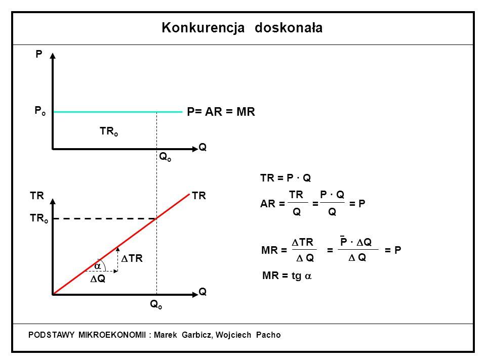 PODSTAWY MIKROEKONOMII : Marek Garbicz, Wojciech Pacho Konkurencja doskonała P= AR = MR TR QoQo TR o   TR QQ QoQo Q Q P Po Po TR o TR = P · Q TR AR = = = P P · Q MR = = = P Q Q  TR P ·  Q  Q MR = tg 