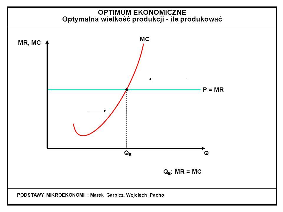PODSTAWY MIKROEKONOMII : Marek Garbicz, Wojciech Pacho OPTIMUM EKONOMICZNE Optymalna wielkość produkcji - ile produkować QEQE Q MC P = MR Q E : MR = MC MR, MC