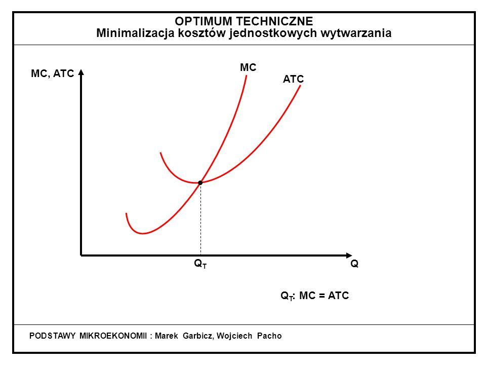 PODSTAWY MIKROEKONOMII : Marek Garbicz, Wojciech Pacho ATC QTQT Q MC Q T : MC = ATC MC, ATC OPTIMUM TECHNICZNE Minimalizacja kosztów jednostkowych wytwarzania