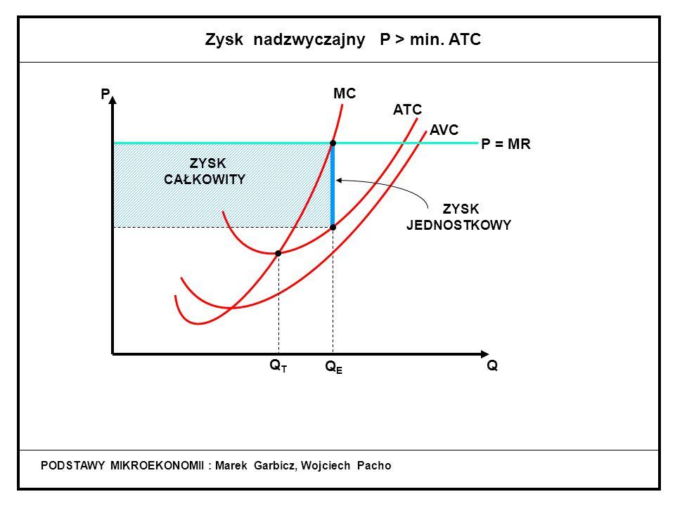 PODSTAWY MIKROEKONOMII : Marek Garbicz, Wojciech Pacho ATC QTQT Q MC Q T : MC = ATC MC, ATC OPTIMUM TECHNICZNE Minimalizacja kosztów jednostkowych wyt