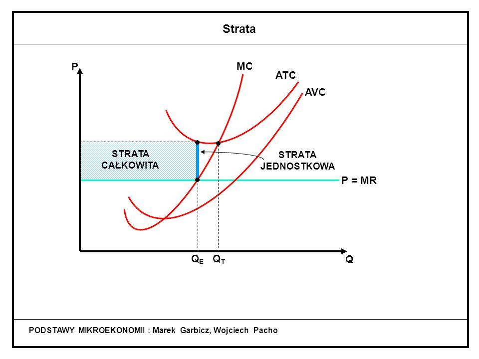 PODSTAWY MIKROEKONOMII : Marek Garbicz, Wojciech Pacho Zysk normalny P = min. ATC ATC Q T =Q E Q MC P AVC P = MR