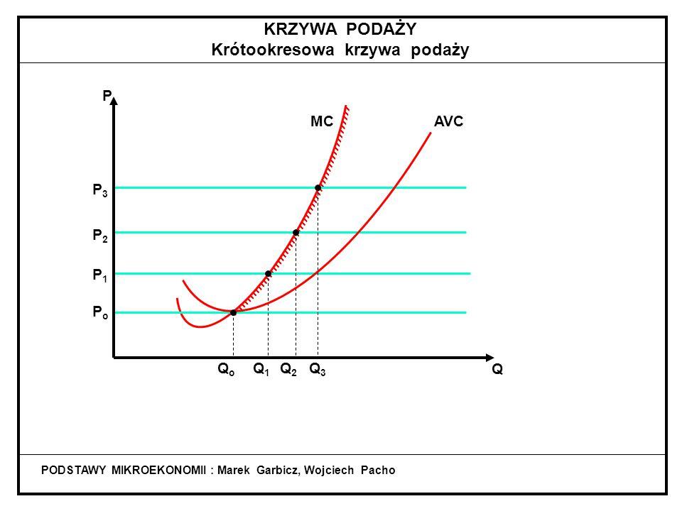 STRATA CAŁKOWITA P = MR PODSTAWY MIKROEKONOMII : Marek Garbicz, Wojciech Pacho ATC Q MC P AVC Strata QEQE QTQT STRATA JEDNOSTKOWA