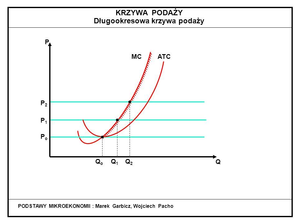 PODSTAWY MIKROEKONOMII : Marek Garbicz, Wojciech Pacho KRZYWA PODAŻY Krótookresowa krzywa podaży QoQo Q MC P Q1Q1 Q2Q2 Q3Q3 P3P3 P2P2 P1P1 PoPo AVC