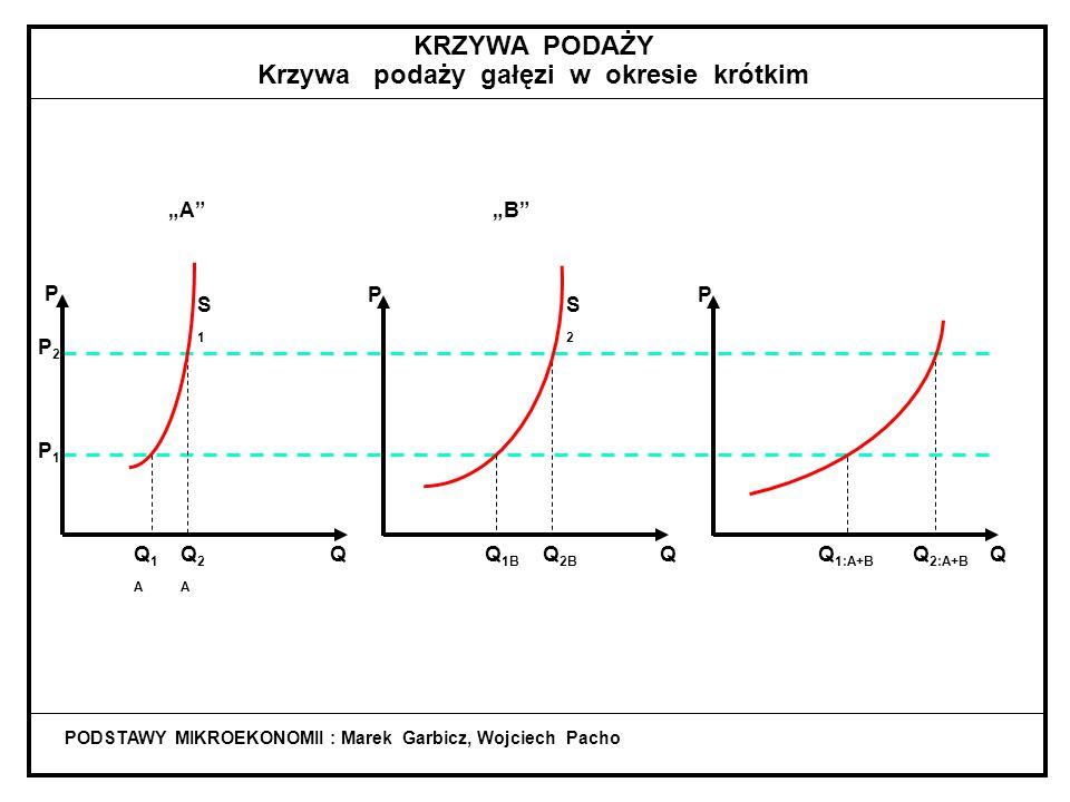 """PODSTAWY MIKROEKONOMII : Marek Garbicz, Wojciech Pacho P P2P2 P1P1 Q1AQ1A Q2AQ2A QQ 1B Q 2B QQQ 1:A+B Q 2:A+B P P """"A """"B S2S2 S1S1 KRZYWA PODAŻY Krzywa podaży gałęzi w okresie krótkim"""